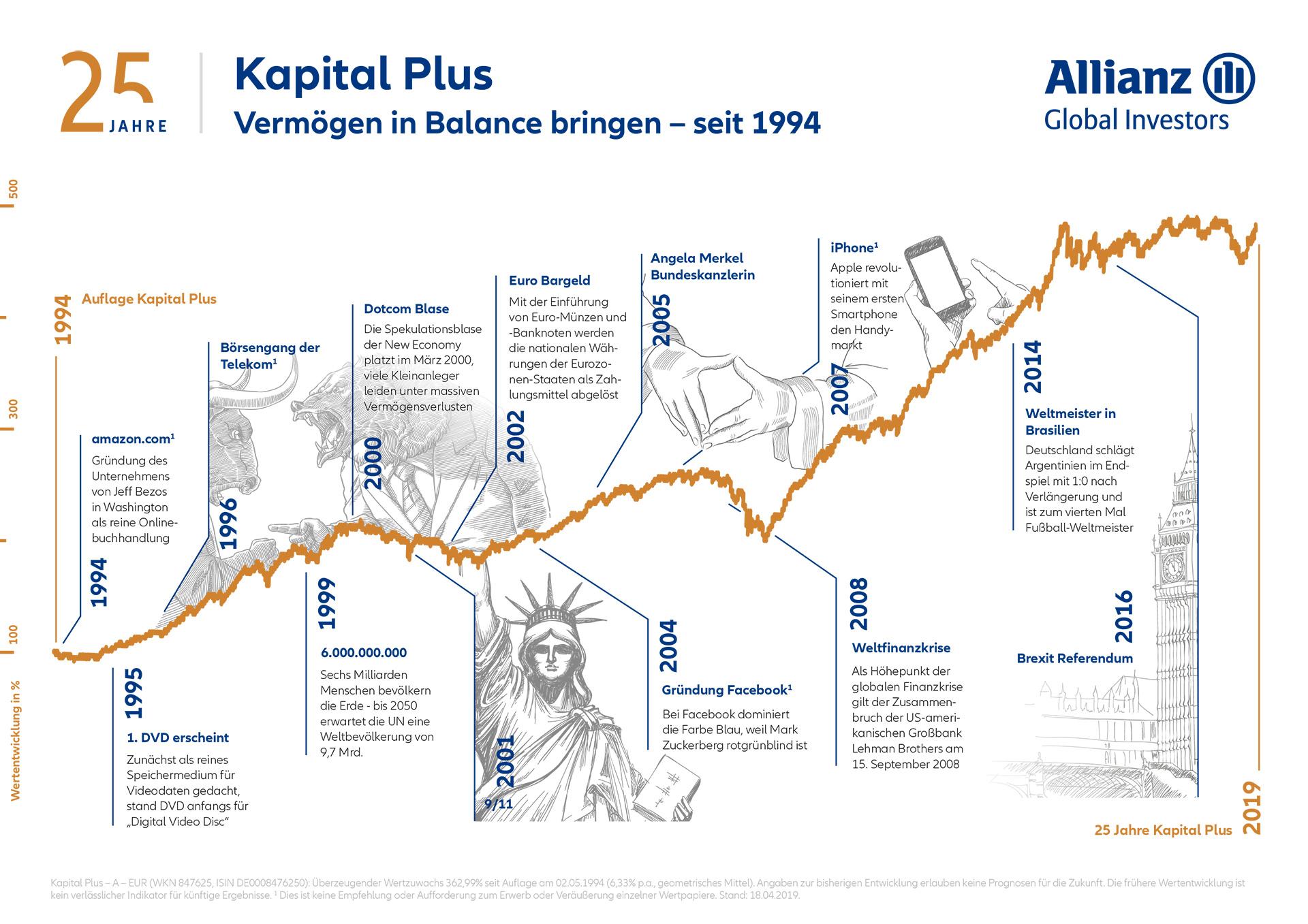 Allianz Global Investors Allianz Kapital Plus