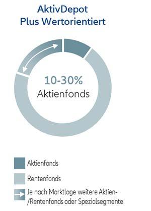Allianz Global Investors Allianz Aktivdepot